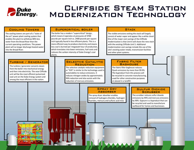 Large chart showing how a power plant works.